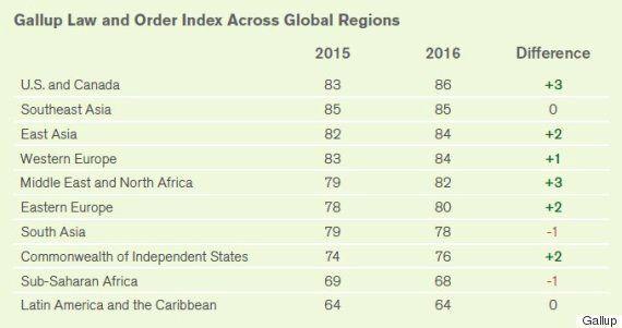 Le Maroc serait l'un des pays où les citoyens ont le plus confiance en leur police locale