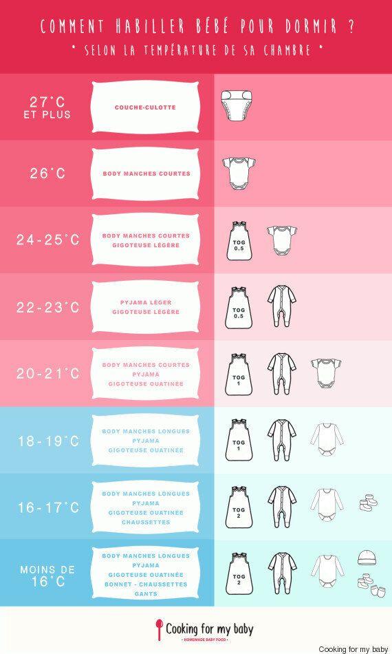 Pic de chaleur: comment habiller votre bébé la