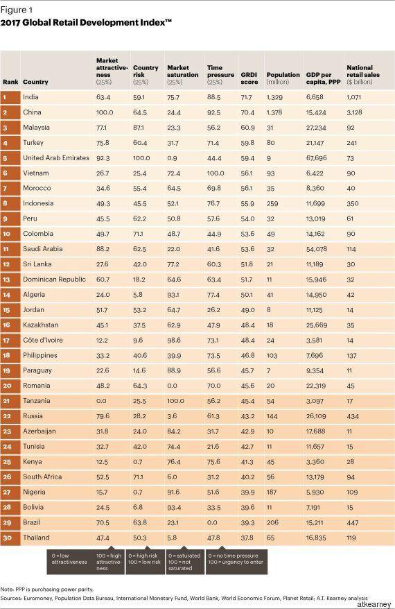 La Tunisie dans le Top 30 des pays dont le secteur du commerce de détail évolue le