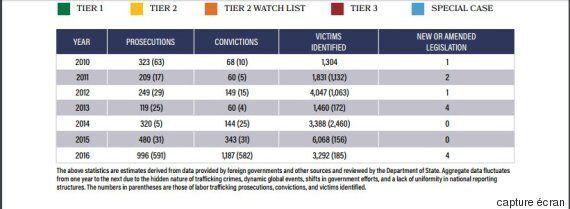 La Tunisie classée au même niveau que l'Afghanistan et mieux que l'Algérie en matière de trafic des