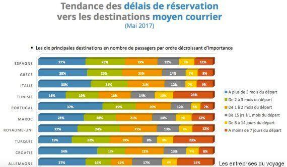 La Tunisie dans le Top 10 des destinations prisées par les Français depuis le début de l'année