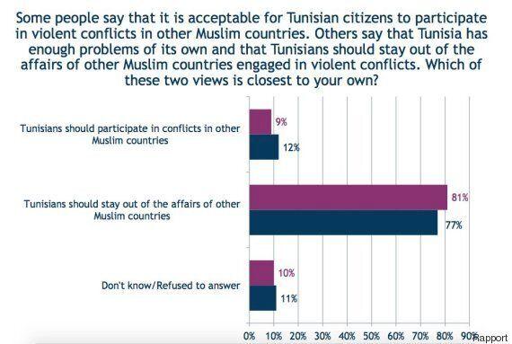 Pour 20% des Tunisiens, les lois doivent se baser exclusivement sur les textes islamiques selon un