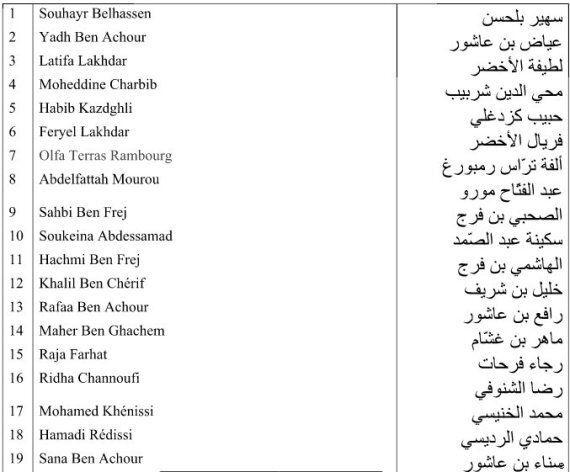 50 personnalités lancent une pétition de soutien à Youssef Chahed dans son combat contre la
