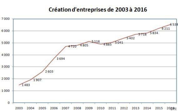 Région de Rabat: De grandes ambitions avec peu de prérogatives