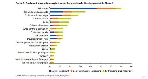 La Banque mondiale propose au Maroc une feuille de route pour booster son économie à l'horizon