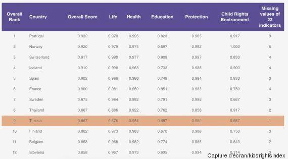 KidsRights Index: La Tunisie figure dans le top 10 mondial en matière de respect des droits des