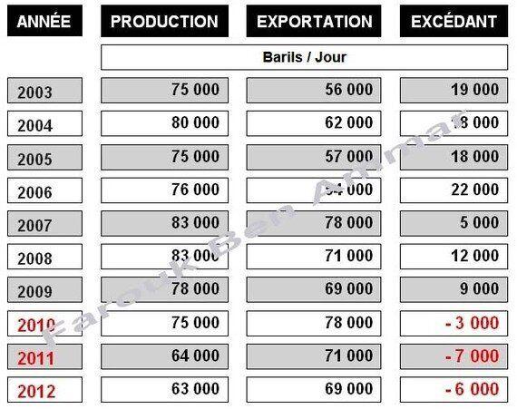 La Tunisie exporterait plus de pétrole conventionnel qu'elle n'en produit, avec des réserves qui s'épuiseraient...