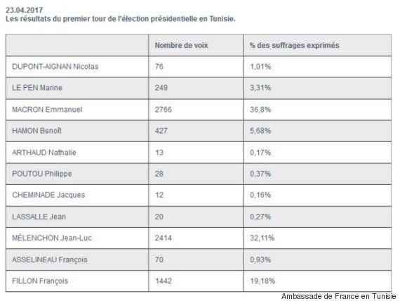 1er tour de l'élection présidentielle française: Les résultats en