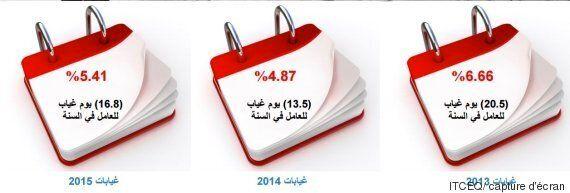 Tunisie: L'absentéisme dans le secteur privé pour l'année 2015 en chiffres, selon une étude de