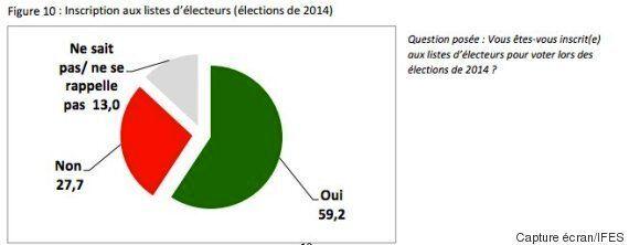 Tunisie: Les analphabètes, ce vivier électoral