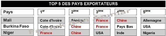 Mission tunisienne en Afrique: Quel bilan? Faut-il s'orienter vers la Chine comme le