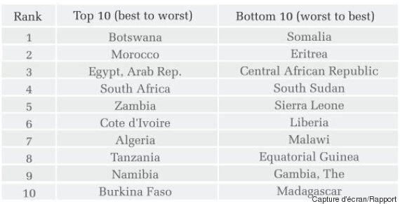 Classement des pays les plus attractifs pour les investisseurs en Afrique: La Tunisie