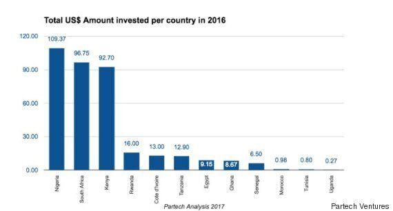 Capital-risque: les start-up marocaines à la
