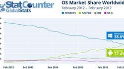 Android talonne Windows en terme d'usages sur