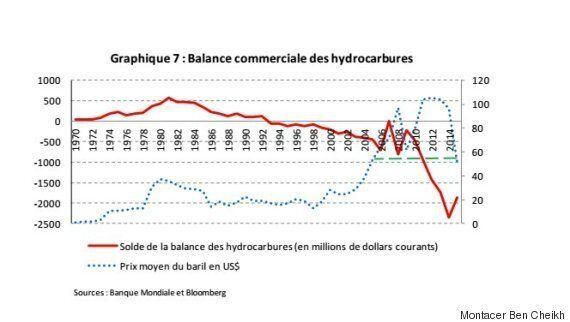 Crises financières internationales et dettes extérieures de pays en développement : Quels enseignements...