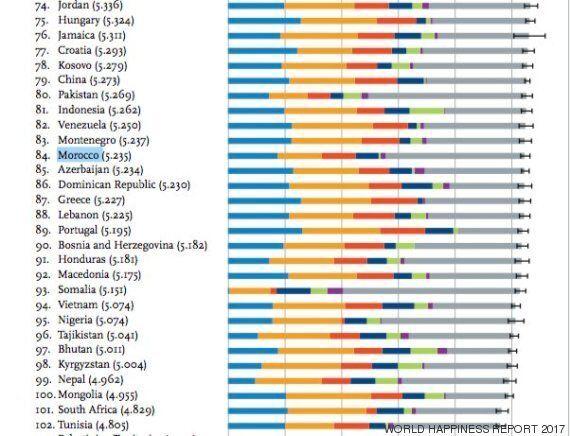 Le Maroc, 84e pays le plus heureux du
