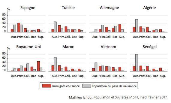 En France, 1 immigré marocain sur 5 n'a jamais fréquenté