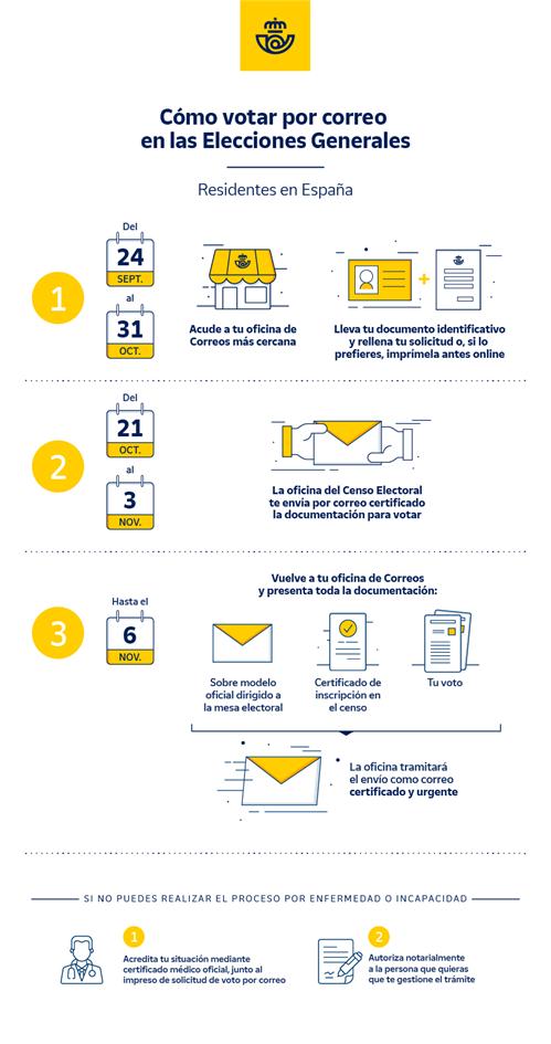 Infografía de Correos para explicar el voto por