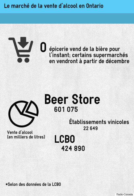 Ontario: de la bière dans les épiceries et vente de 60 % d'Hydro