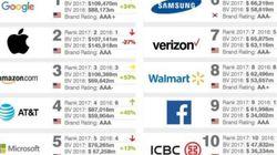 Après 5 ans au top, Apple perd sa place de marque la plus chère du