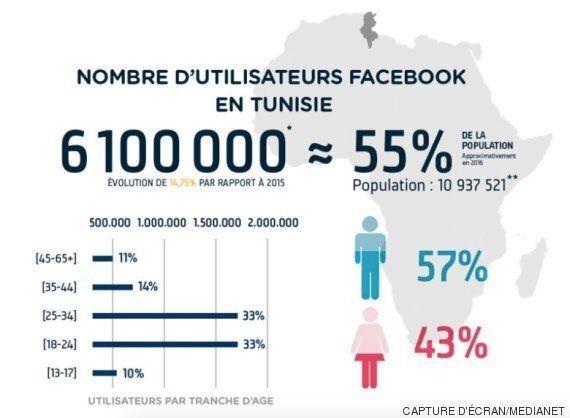 Plus de la moitié de la population tunisienne est connectée à Facebook, selon une