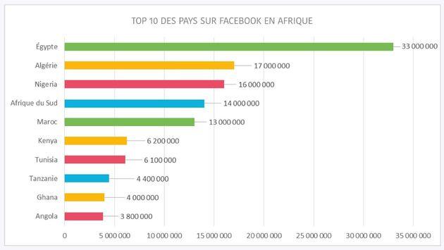Le TOP 10 des Africains les plus présents sur les réseaux