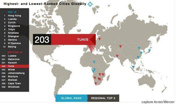 Tunis, une des 10 villes les moins chères au monde pour les expatriés selon une