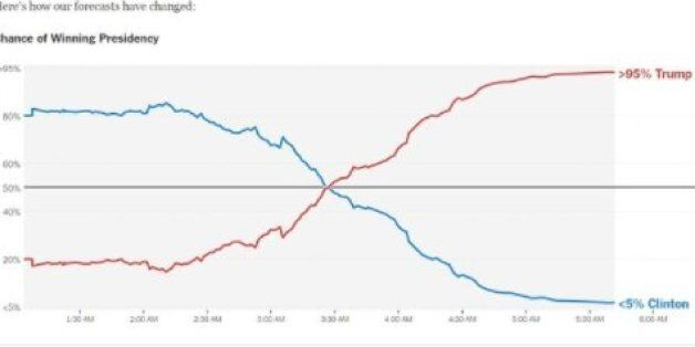 Comment les sondages ont-ils pu sous-estimer à ce point le résultat de Donald Trump à cet élection