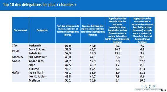De quoi souffre l'emploi en Tunisie? Un rapport de l'IACE