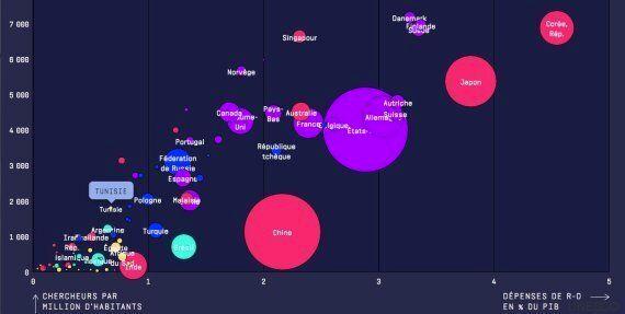 La Tunisie, un faible investisseur dans la recherche et le développement selon