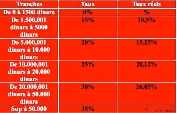 Projet de la loi de Finances 2017- Le sempiternel bâton fiscal: Trop d'impôt tue