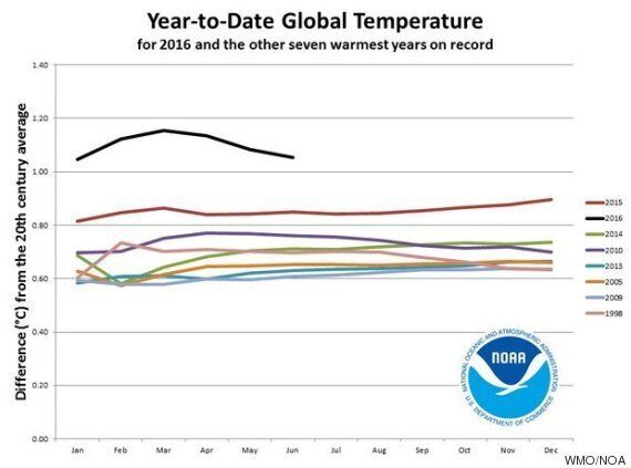 La météo vous donne chaud? Vous n'avez pourtant rien vu du côté des records de