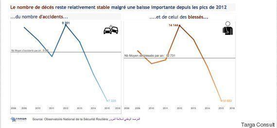 Pourquoi et comment la route en Tunisie est dangereuse ? La carte de Targa Consult