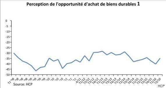 Au Maroc, le chômage préoccupe toujours les