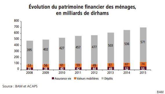 Le patrimoine financier des familles marocaines atteint 700 milliards de