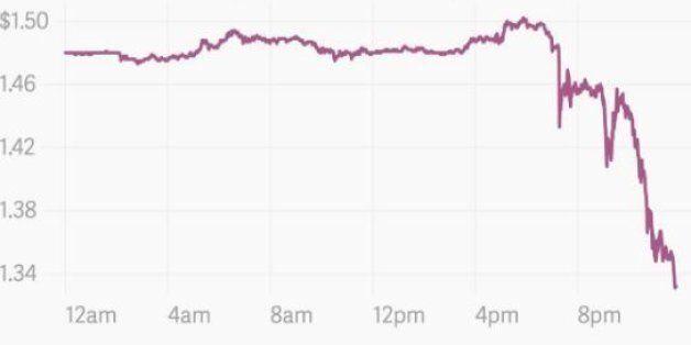 Les marchés réagissent (très) mal à la victoire du