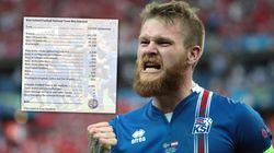 On sait comment les joueurs islandais ont été sélectionnés pour