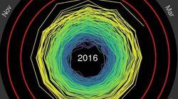Cette spirale infernale symbolise parfaitement la hausse des