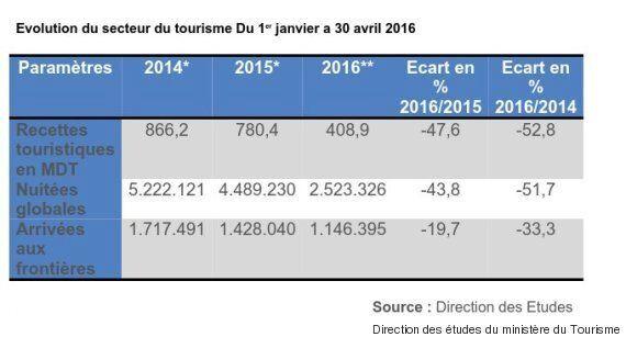 Le tourisme tunisien ne renaît toujours pas de ses