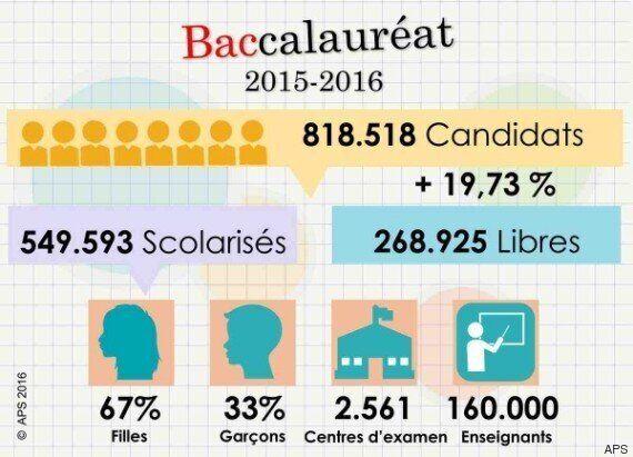 Plus de 800.000 candidats au BAC: des sujets abordables et des mesures strictes contre la fraude, promet