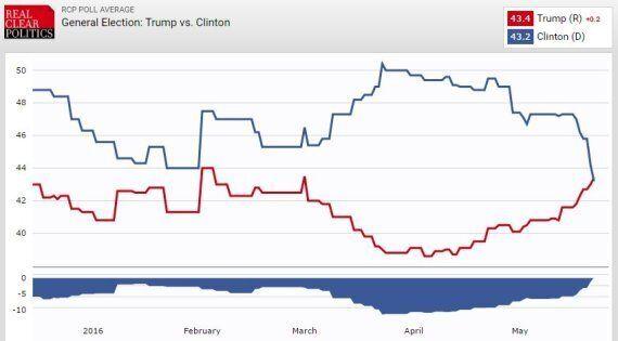 Les courbes des sondages s'inversent en cas de duel entre Donald Trump et Hillary