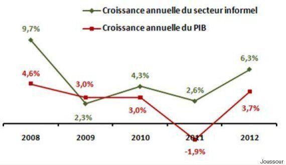 Tunisie: Les deux tiers des emplois du secteur informel sont concentrés dans le BTP, selon une étude...