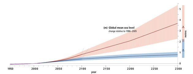 La hausse du niveau de la mer en fonction de nos émissions de gaz à effet de serre, selon le rapport...