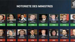 Les ministres marocains les plus