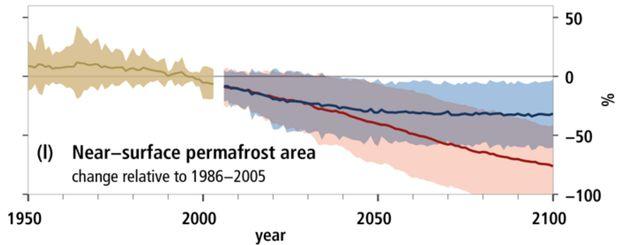 Le dégel du permafrost passé et futur. En bleu toujours, le scénario à 2°C, en rouge, le pire scénario
