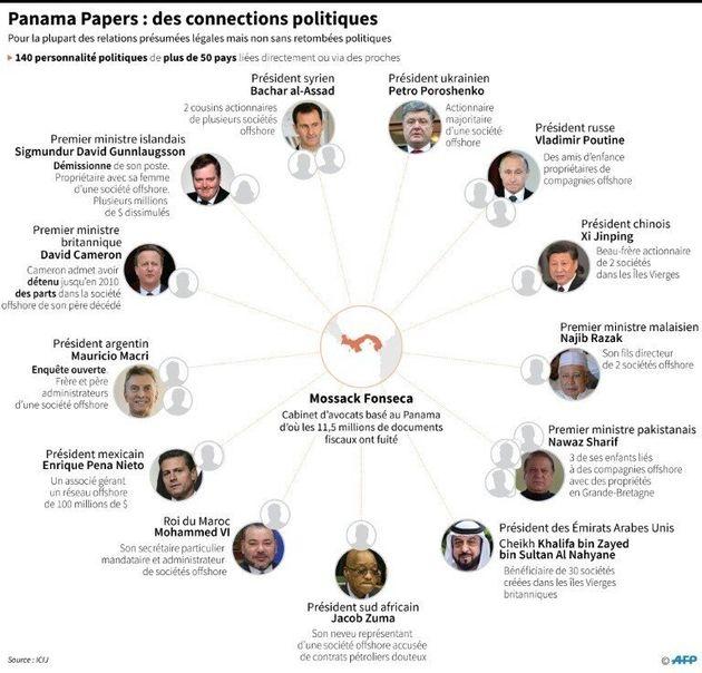 Panama Papers: le Premier ministre britannique et le président argentin dans la