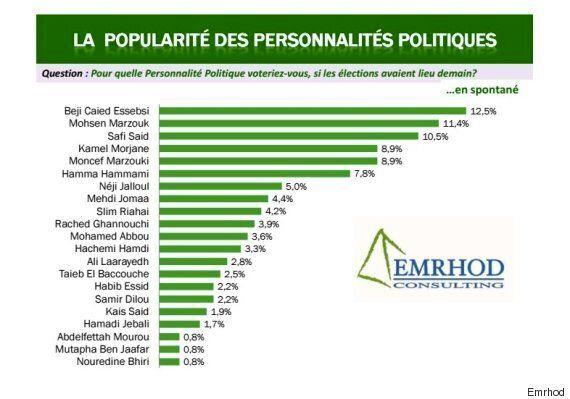 Baromètre politique: La popularité de Mohsen Marzouk et Safi Saïd en hausse, selon un