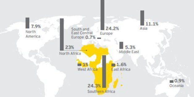 Les IDE reculent en Algérie et en Tunisie mais augmentent au Maroc et en Egypte (Ernst and