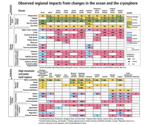 Les changements régionaux observés et leur impact, négatif et