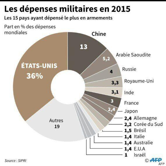Les dépenses militaires de l'Algérie en hausse de 5.2% en 2015, s'établissant à 10.8 milliards de
